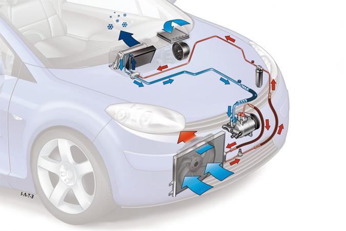savez vous quel est le danger d allumer la climatisation de votre voiture. Black Bedroom Furniture Sets. Home Design Ideas